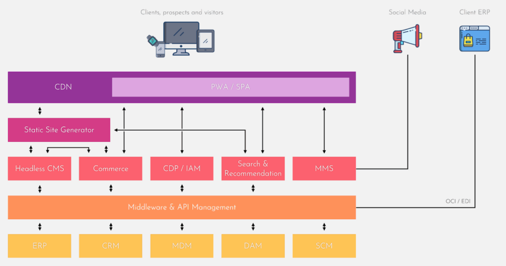 Composable MACH architecture blueprint for digital customer experiences