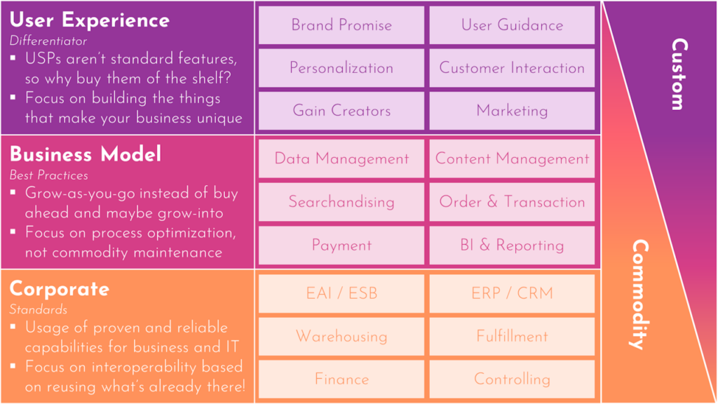 Custom or commodity for digital customer experiences?